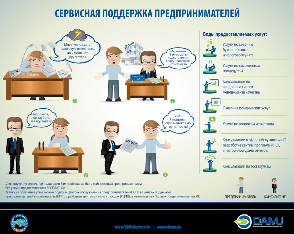 Бесплатная консультация бухгалтера в казахстане регистрация ооо под ключ тюмень